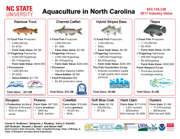 NCSU_CALS_Aquaculture_2017Production Numbers